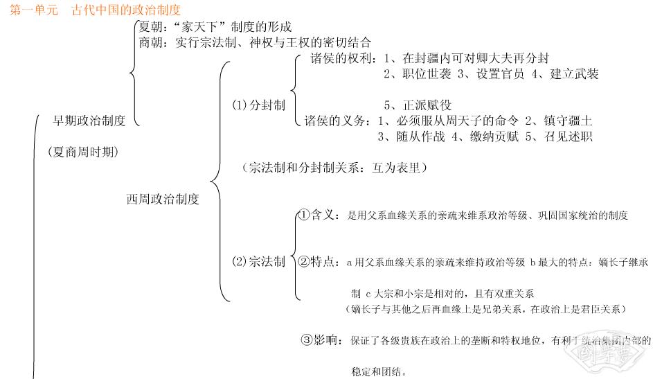 高一历史必修一第一课知识框架1.png